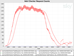 Chart showing request counts over time (a sliding window of one hour)