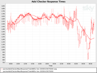 Response times showing total time from request to response against the critical path