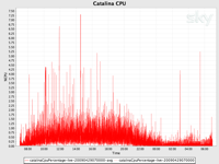 The CPU load of the web server (Tomcat/Catalina) is low.